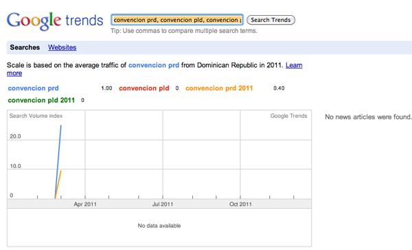 Internet y Politica en la Republica Dominicana